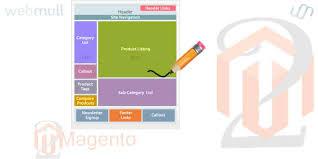 magento layout xml tutorial magento 2 create custom structure layout webmull