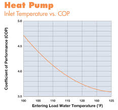 Cost Of Heated Tile Floor Renewable Hydronic Heating Home Power Magazine