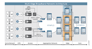 reference architecture broadband edge network design