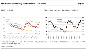To Usd The Aging Dollar Peg Time For The Pbc To Bid It Farewell Bruegel