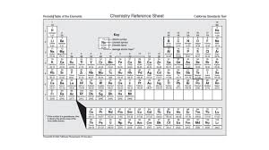periodic table of elements test groups of the periodic table conclusion front of 13 1 why is shape
