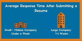 Take Resume To Interview 18 Answers After Emailing Your Resume To An Organization How