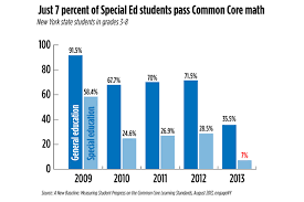 can special education students keep up with the common core the