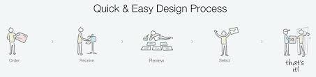 design a logo process logo design resources branding costs and design process