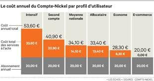 bureau de tabac compte nickel porté par la réglementation le compte nickel revendique 15 000