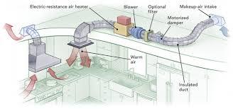Kitchen Exhaust System Design How To Provide Makeup Air For Range Hoods Greenbuildingadvisor
