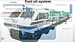 animated fuel oil system in 4500hp wdp4 u0026wdg4 train diesel