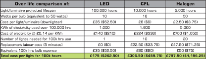 how much are led lights led science tetrus led
