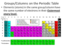Periodic Table Ti Cornell Notes Periodic Table Of The Elements Ppt Video Online