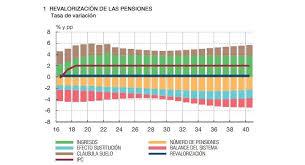 la revalorizacin de 2016 situar la eleconomistaes el banco de españa contempla que las pensiones no suban más del 0 25