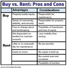pros and cons of renting a house buying vs renting keller williams realty la crosse fine homes