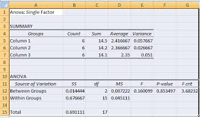 how to make anova table in excel anova with excel research software and books