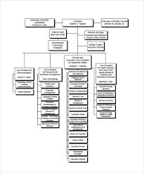 sample company organization chart 5 free documents in pdfhow to