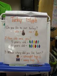 turkey glyph could use the results to make a bar graph to show