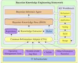 a bayesian network based knowledge engineering framework for it