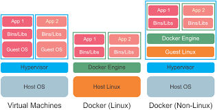 docker compose l stack a comparison of the architecture of virtual machines and docker