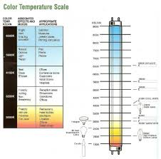 light bulb kelvin scale confused about color temperature alloway commercial lighting