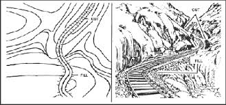 how to read topographic maps terrain features depicted on a topographic map