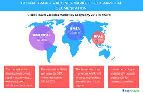 travel vaccines images Global travel vaccines market to post 7 cagr during 2016 2020 jpg