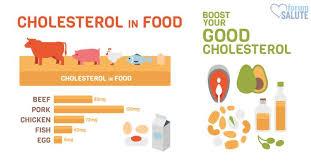 alimenti anticolesterolo colesterolo in eccesso gli alimenti consigliati e quelli vietati