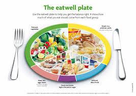 food pyramid u0026 portion sizes sofab kids camp