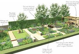 The homebase garden from Chelsea Like the different areas laid out