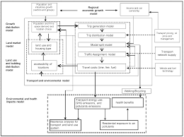 sustainability free full text understanding resilient urban