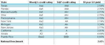 Credit Ratings Table by Schwab Bond Insights State Municipal Bonds Evaluating Where To