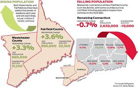 Connecticut Travel Belt images Fairfield county 39 s growth mirrors westchester leaving conn to jpg