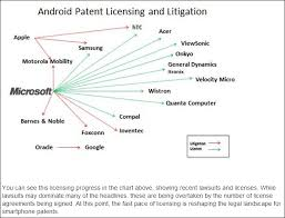 android license why microsoft makes 5 to 15 from every android device sold