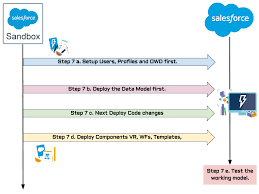 salesforce code move strategy ajay dubedi