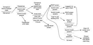 a shorthand for designing ui flows u2013 signal v noise