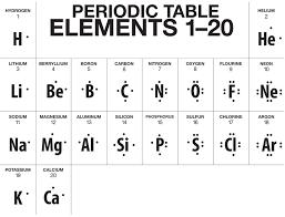 chemistry ch 6 u00267 elements u0026 the periodic table mr panchbhaya u0027s