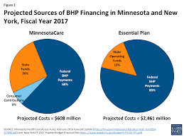 improving the affordability of coverage through the basic health