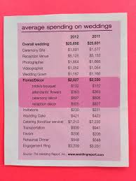 Wedding Wishes List 25 Best Wedding Cost Breakdown Ideas On Pinterest Wedding