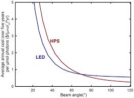 economic analysis greenhouse lighting light emitting diodes