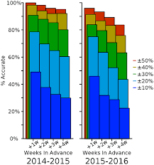 a human judgment approach to epidemiological forecasting