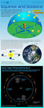 season to season earth u0027s equinoxes u0026 solstices infographic