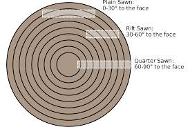 Rift Cut White Oak Veneer Rift Sawing Wikipedia