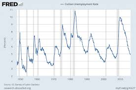 us bureau labor statistics unemployment rate archives page 3 of 9 economicgreenfield