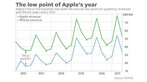 target earning on black friday apple earnings how long will iphone sales be on u0027pause