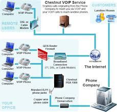 chestnut voip pbx 1000 system call chestnut