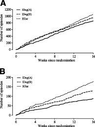 insulin degludec in type 1 diabetes diabetes care