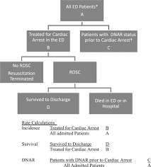 strategies for improving survival after in hospital cardiac arrest