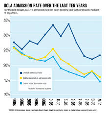 ucla admission rate hits record low student concerns on diversity