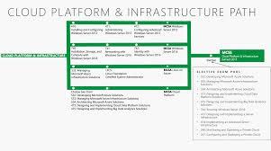 complete windows server certification guide mta mcsa and mcse