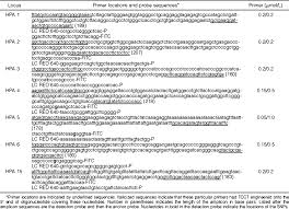 genotyping of human platelet antigens 1 to 6 and 15 by high