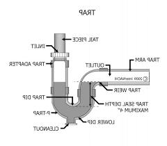 Kitchen Sink Pipes Diagram - Kitchen sink venting