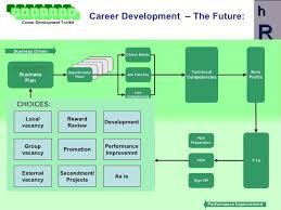 career path development presentation
