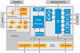 stargrid power line networking socs stmicroelectronics mouser